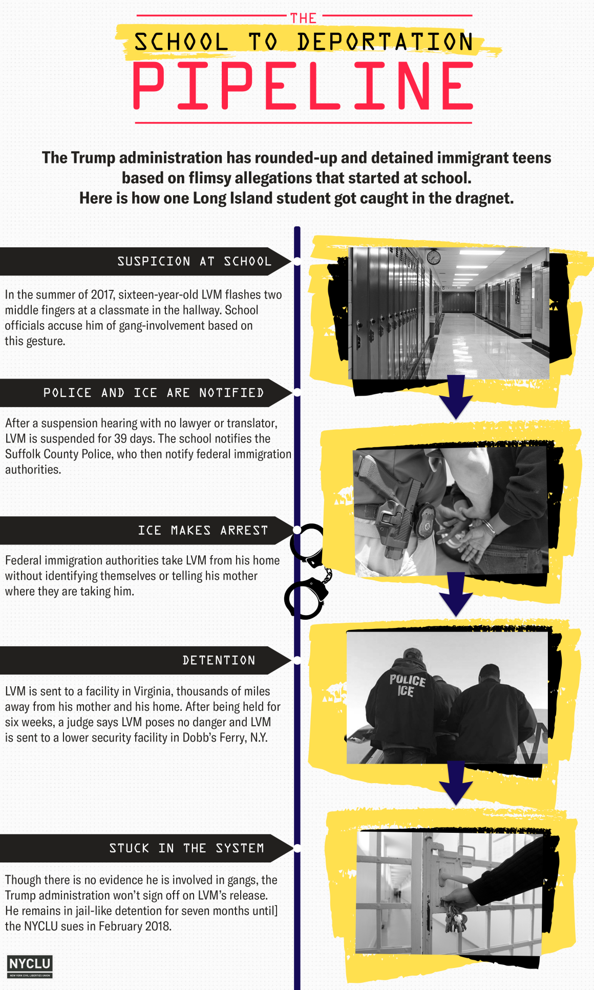 School to Deportation Pipeline infographic