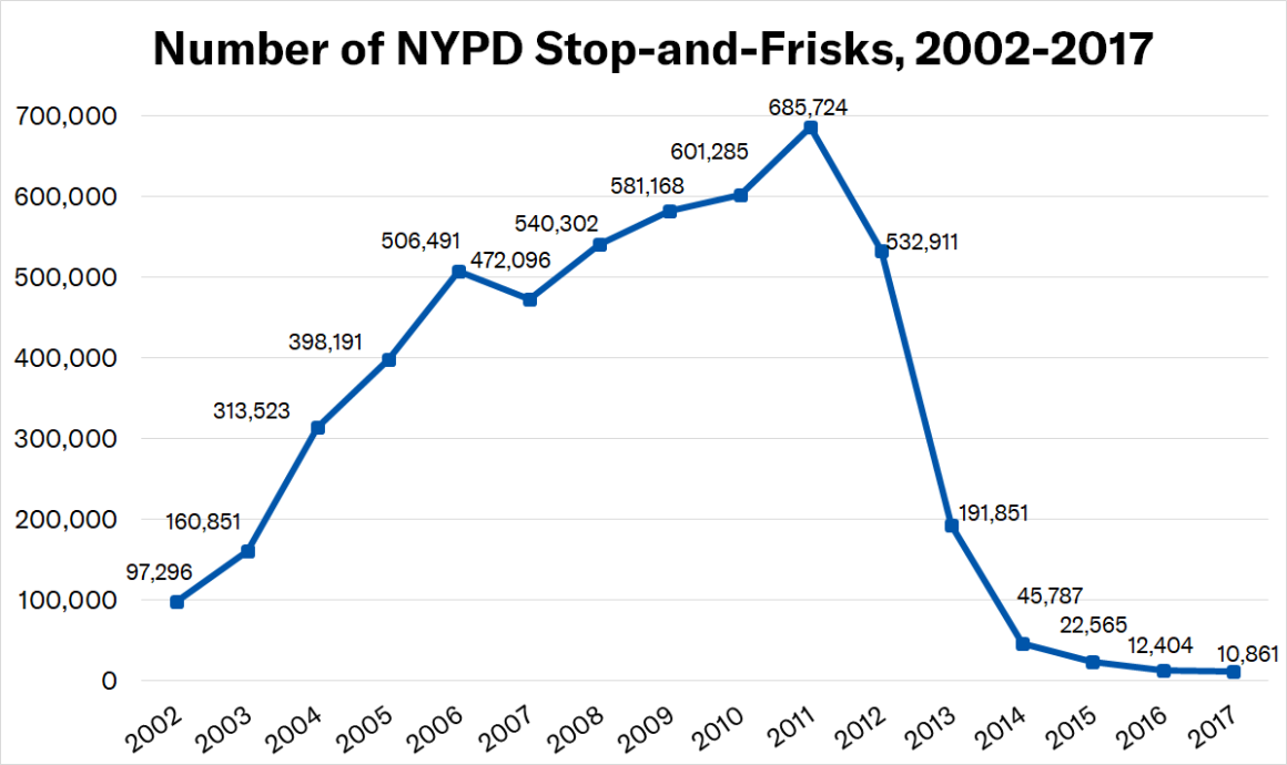 Number of NYPD Stop-and-Frisks, 2002-2017